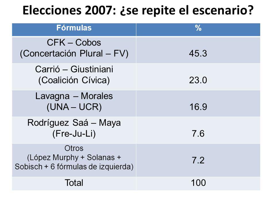 Elecciones 2007: ¿se repite el escenario.