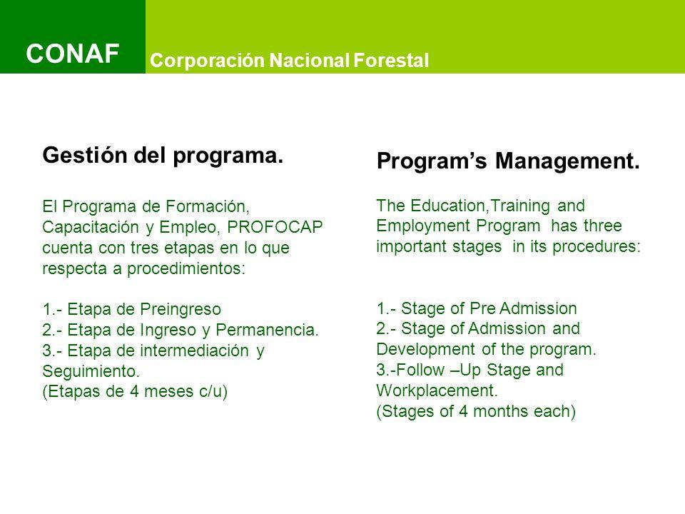 Título del Documento y Título del Documento IMAGEN Título del Documento y Título del Documento IMAGEN Título del Documento y Título del Documento IMAGEN Corporación Nacional Forestal CONAF Gestión del programa.