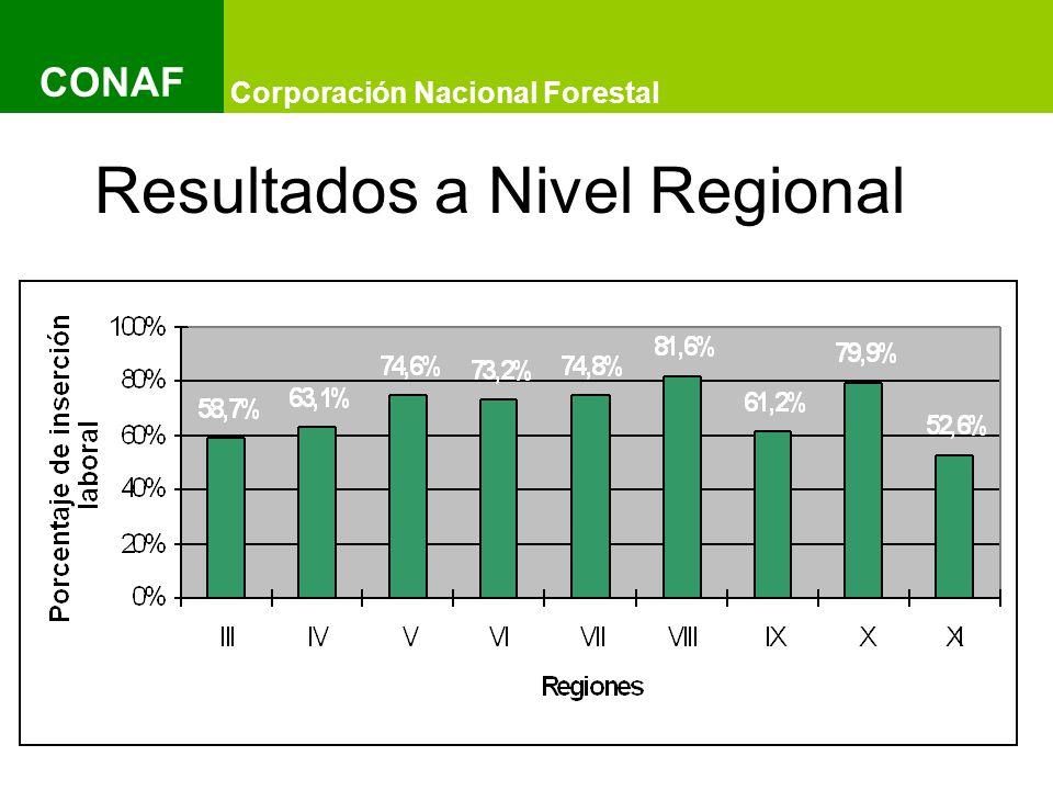 Título del Documento y Título del Documento IMAGEN Título del Documento y Título del Documento IMAGEN Título del Documento y Título del Documento Corporación Nacional Forestal CONAF Resultados a Nivel Regional