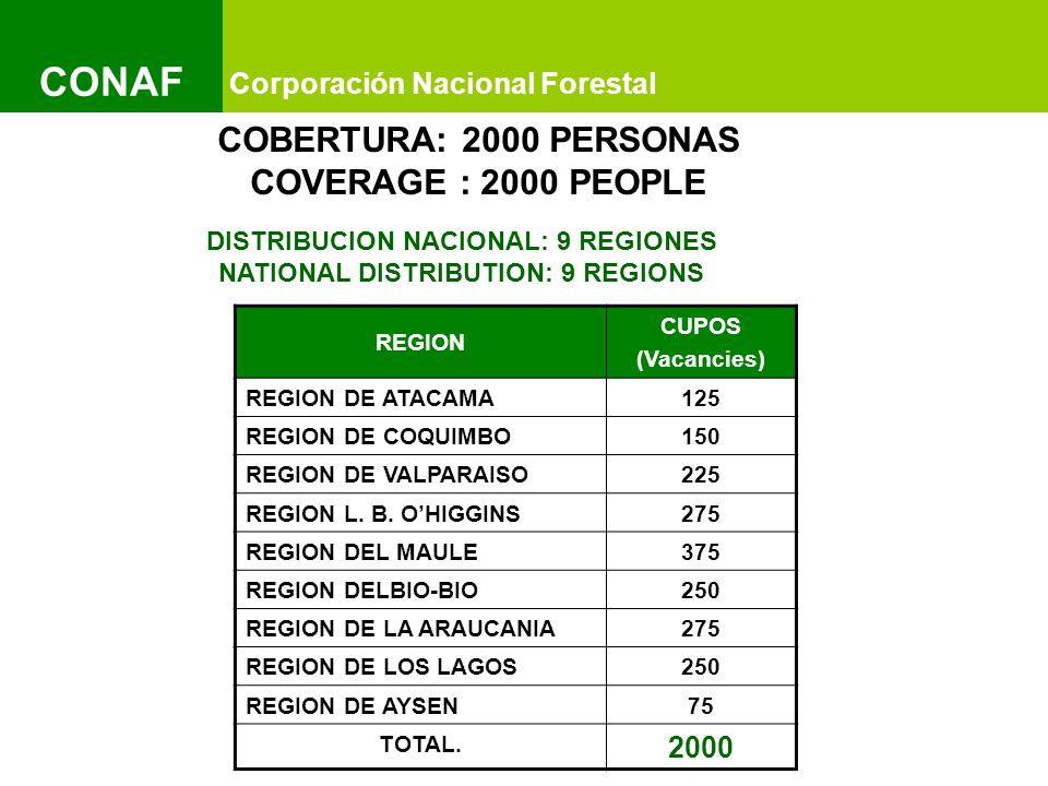 Título del Documento y Título del Documento IMAGEN Título del Documento y Título del Documento IMAGEN Corporación Nacional Forestal CONAF REGION CUPOS