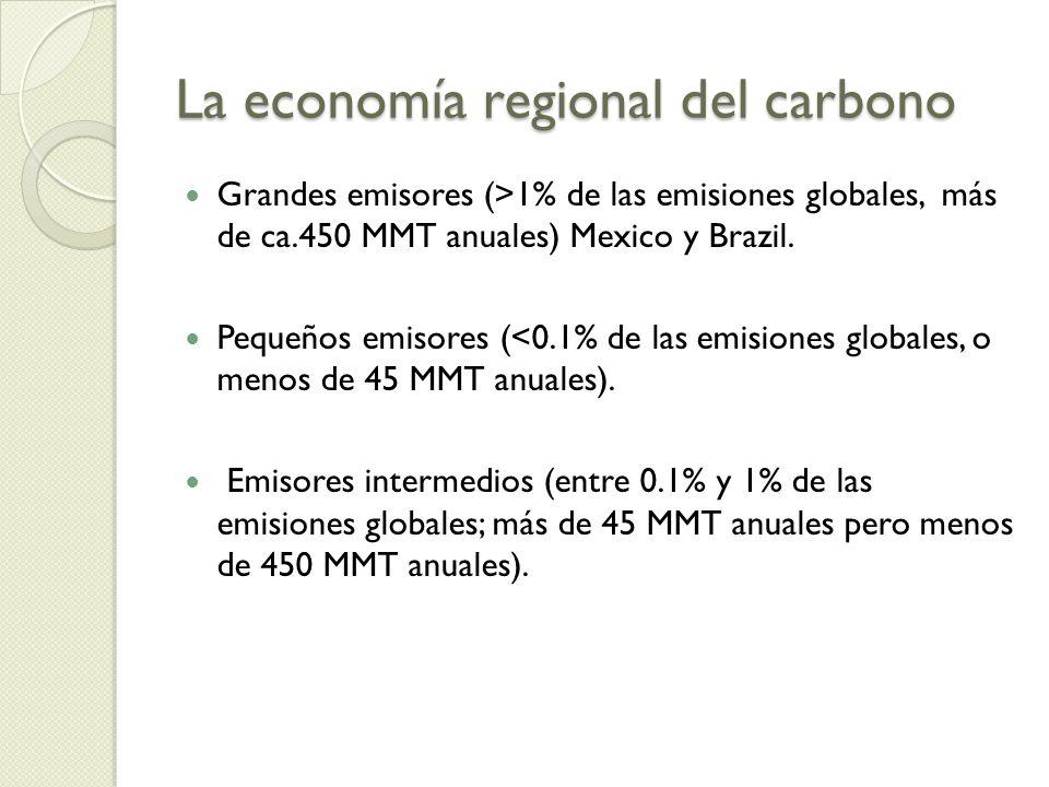 La economía regional del carbono Grandes emisores (>1% de las emisiones globales, más de ca.450 MMT anuales) Mexico y Brazil. Pequeños emisores (<0.1%