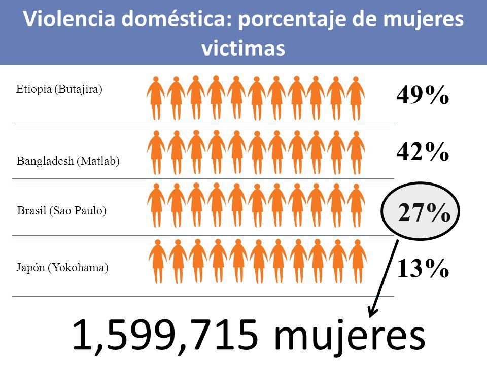 Japón (Yokohama) Brasil (Sao Paulo) Bangladesh (Matlab) Etiopia (Butajira) percentage women abused Violencia doméstica: porcentaje de mujeres victimas 13% 27% 42% 49% 1,599,715 mujeres