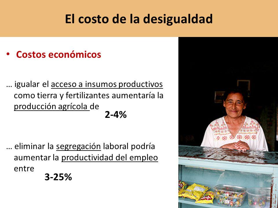 Costos económicos … igualar el acceso a insumos productivos como tierra y fertilizantes aumentaría la producción agrícola de … eliminar la segregación laboral podría aumentar la productividad del empleo entre El costo de la desigualdad 2-4% 3-25%