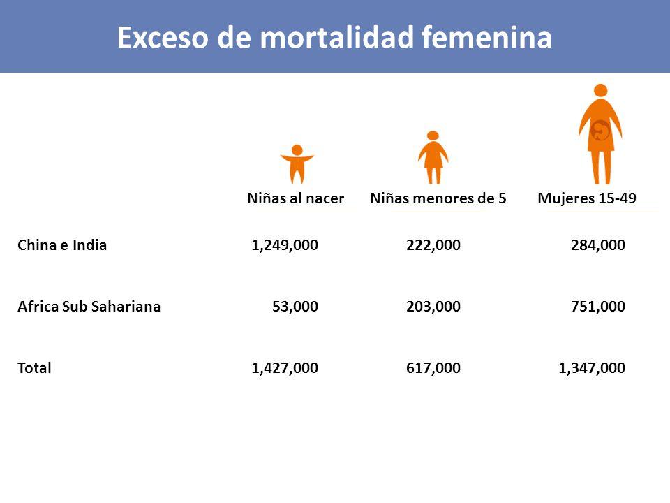 Exceso de mortalidad femenina China e India1,249,000222,000284,000 Africa Sub Sahariana53,000203,000751,000 Total1,427,000617,0001,347,000 Niñas al nacerNiñas menores de 5Mujeres 15-49