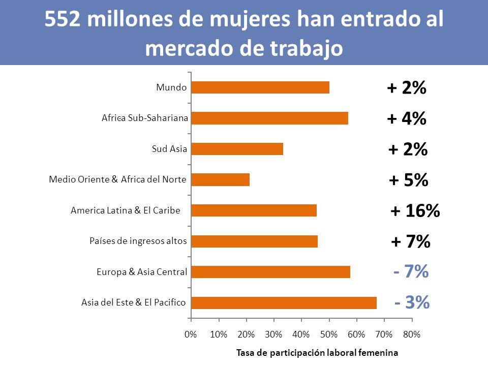 552 millones de mujeres han entrado al mercado de trabajo + 7% + 16% + 5% + 2% + 4% + 2% 0%10%20%30%40%50%60%70%80% Asia del Este & El Pacifico Europa & Asia Central Países de ingresos altos America Latina & El Caribe Medio Oriente & Africa del Norte Sud Asia -Africa Sub-Sahariana Mundo Tasa de participación laboral femenina - 7% - 3%