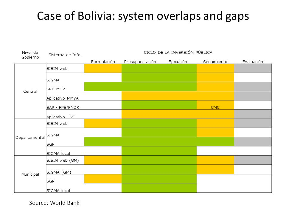 Case of Bolivia: system overlaps and gaps Nivel de Gobierno Sistema de Info.