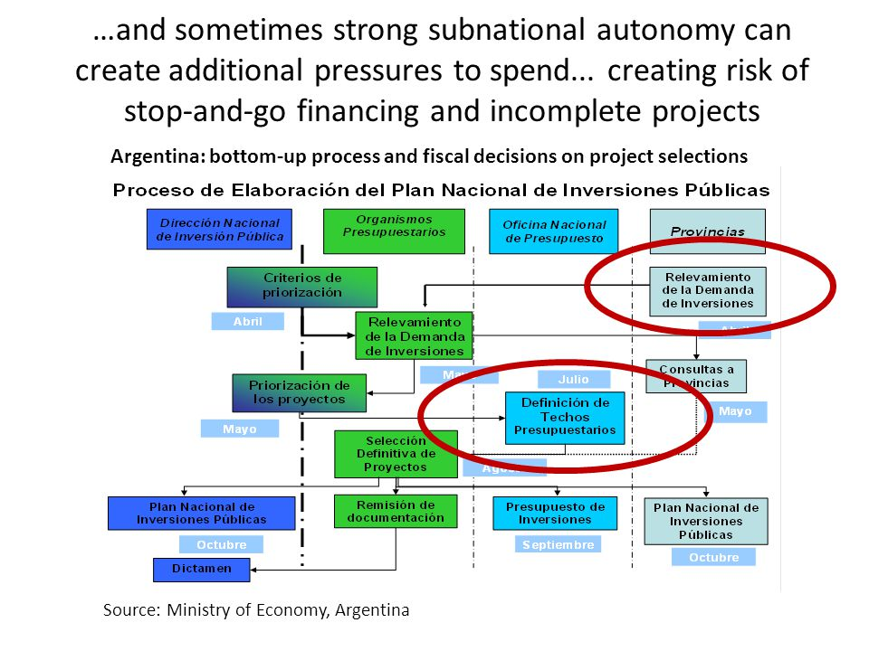 Argentina: bottom-up process and fiscal decisions on project selections …and sometimes strong subnational autonomy can create additional pressures to spend...