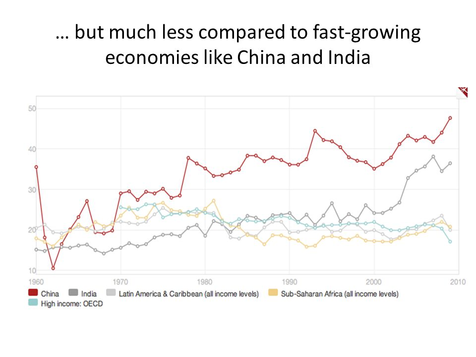 … but much less compared to fast-growing economies like China and India