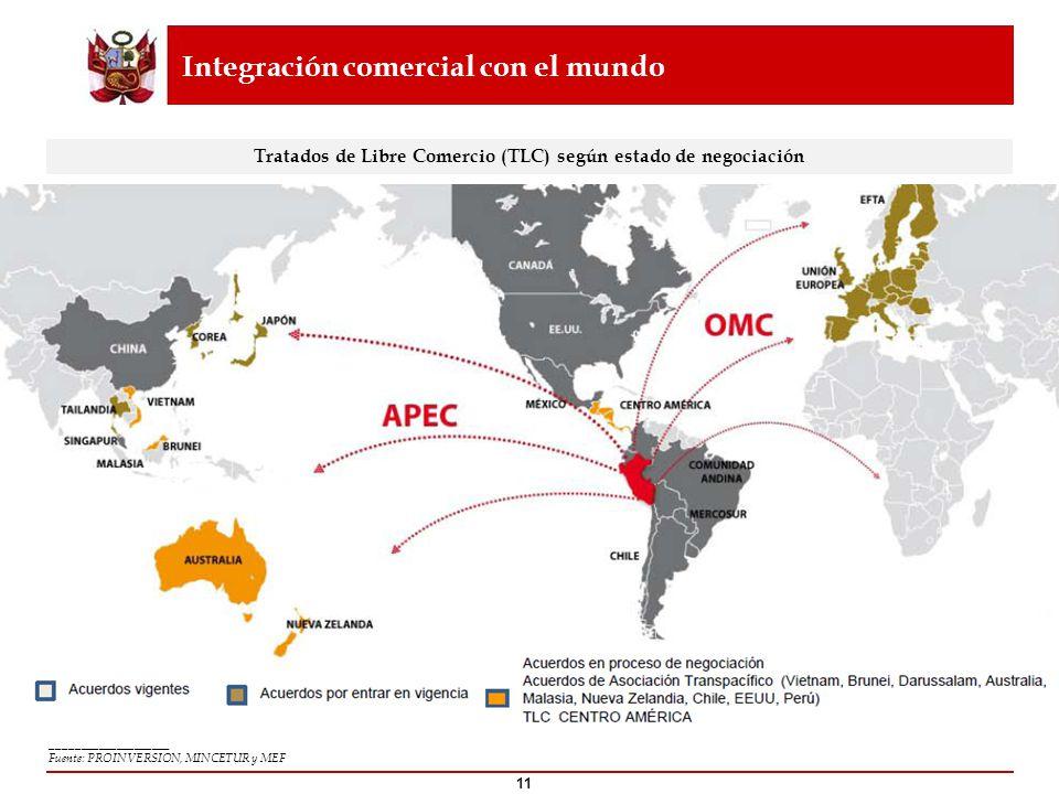 Integración comercial con el mundo ____________________ Fuente: PROINVERSION, MINCETUR y MEF 11 Tratados de Libre Comercio (TLC) según estado de negoc