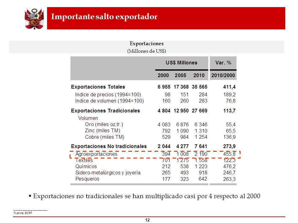 Importante salto exportador Exportaciones no tradicionales se han multiplicado casi por 4 respecto al 2000 Exportaciones (Millones de US$) ___________
