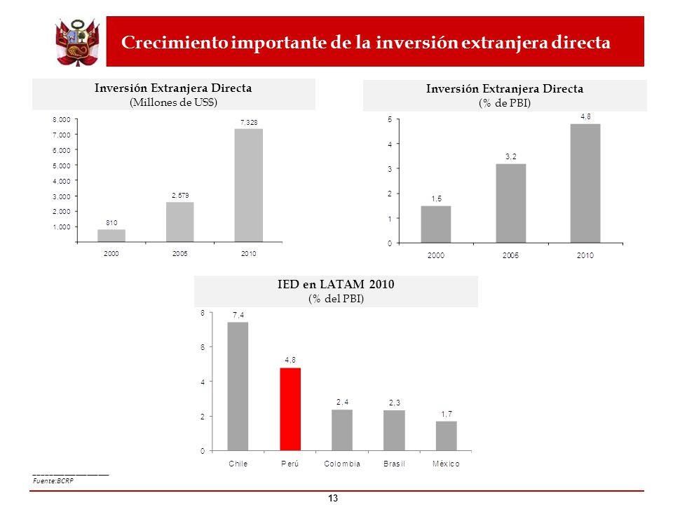 Crecimiento importante de la inversión extranjera directa ____________________ Fuente:BCRP 13 Inversión Extranjera Directa (Millones de US$) Inversión