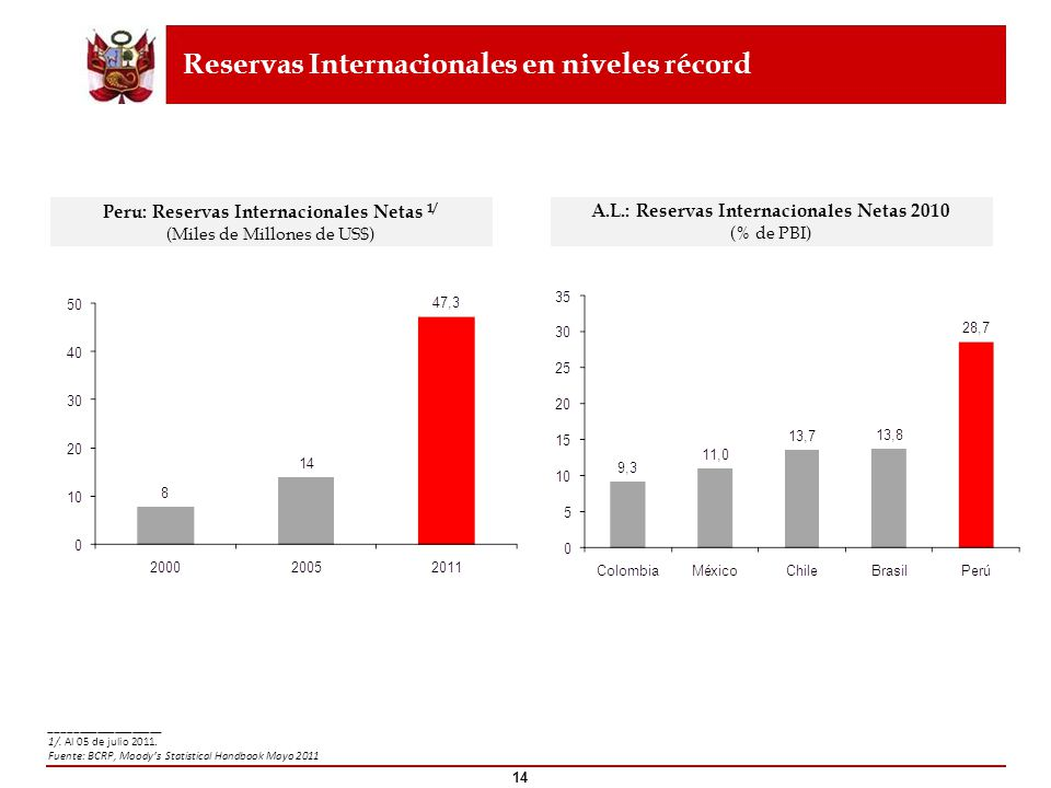 14 A.L.: Reservas Internacionales Netas 2010 (% de PBI) Reservas Internacionales en niveles récord ___________________ 1/. Al 05 de julio 2011. Fuente