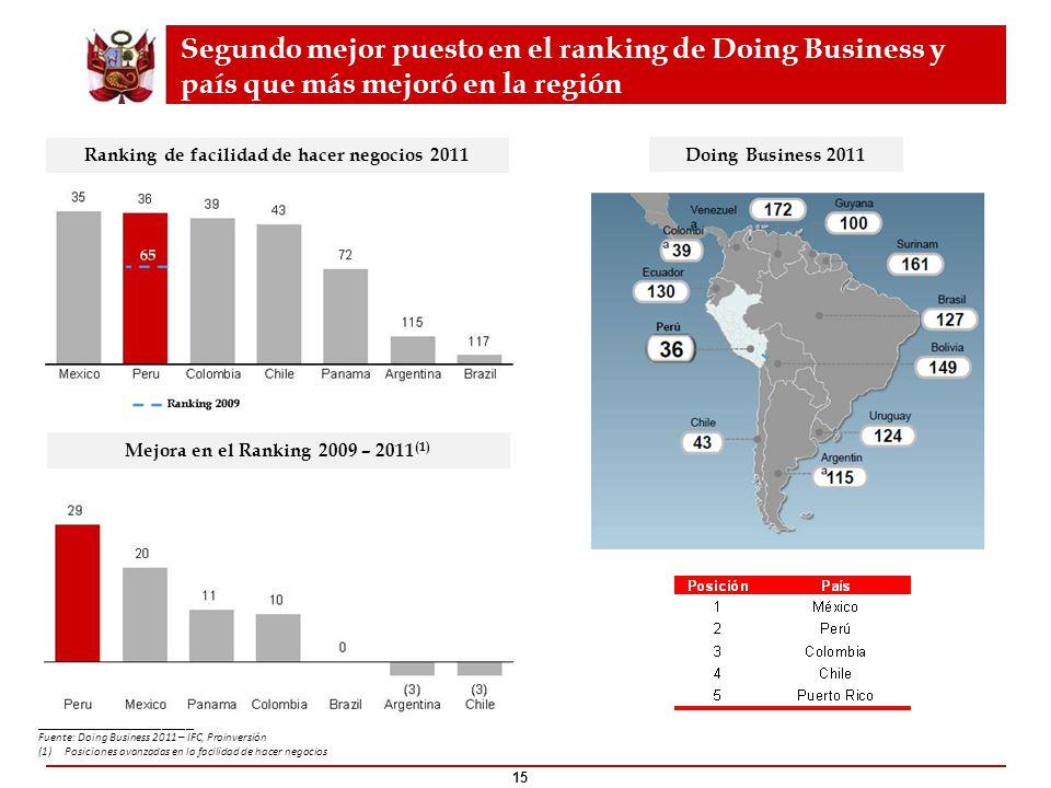 Segundo mejor puesto en el ranking de Doing Business y país que más mejoró en la región Mejora en el Ranking 2009 – 2011 (1) Ranking de facilidad de h