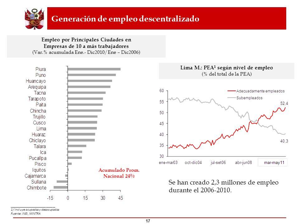 17 Lima M.: PEA 1 según nivel de empleo (% del total de la PEA) Empleo por Principales Ciudades en Empresas de 10 a más trabajadores (Var.% acumulada
