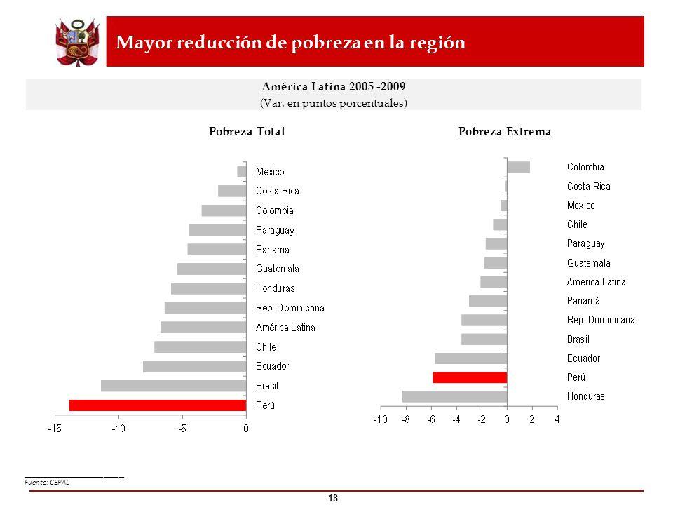 18 Mayor reducción de pobreza en la región ____________________ Fuente: CEPAL América Latina 2005 -2009 (Var. en puntos porcentuales) Pobreza TotalPob