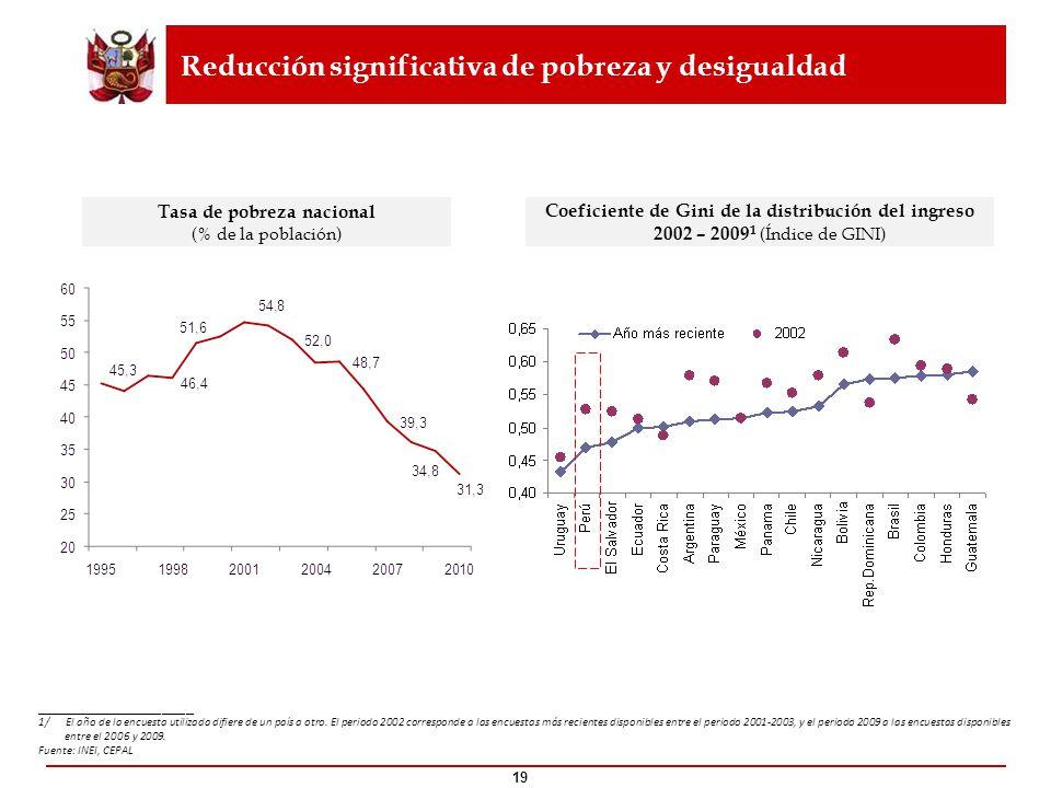 19 Reducción significativa de pobreza y desigualdad ____________________ 1/ El año de la encuesta utilizada difiere de un país a otro. El periodo 2002