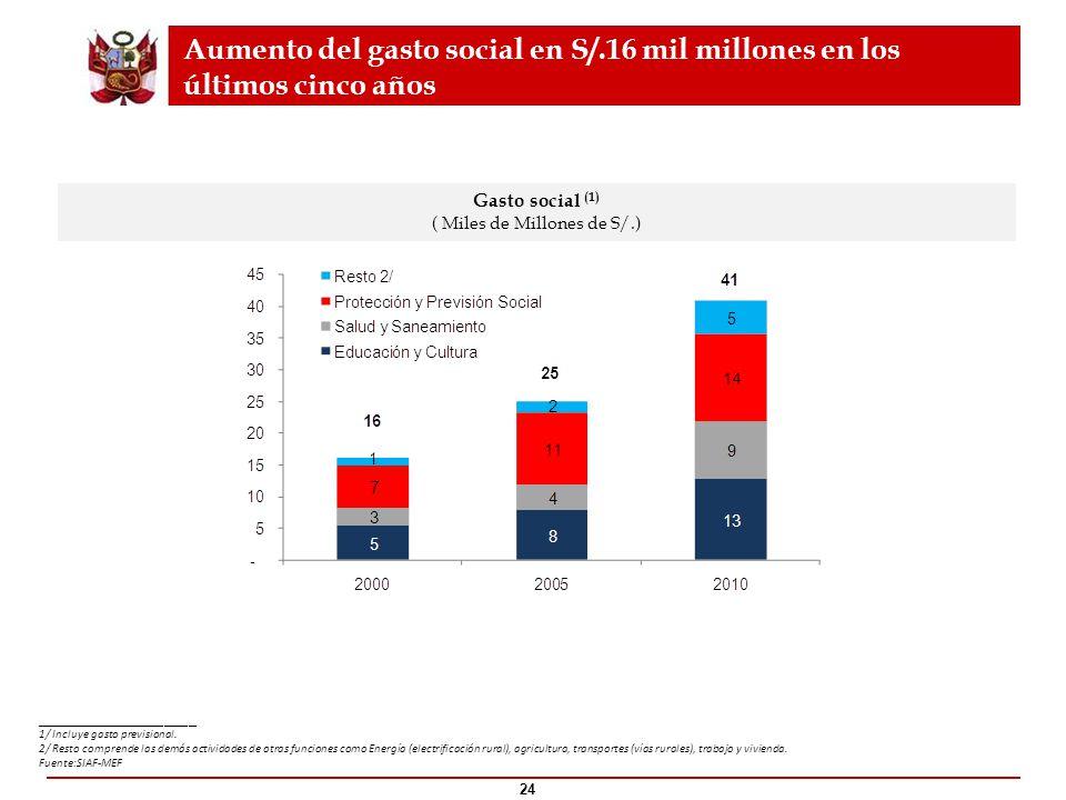 24 Gasto social (1) ( Miles de Millones de S/.) Aumento del gasto social en S/.16 mil millones en los últimos cinco años ____________________ 1/ Inclu