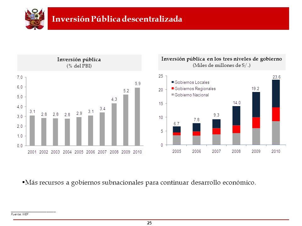 25 Inversión pública (% del PBI) Inversión pública en los tres niveles de gobierno (Miles de millones de S/.) Inversión Pública descentralizada ______