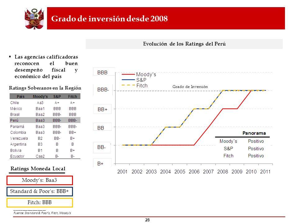 Grado de inversión desde 2008 Las agencias calificadoras reconocen el buen desempeño fiscal y económico del país Evolución de los Ratings del Perú Rat