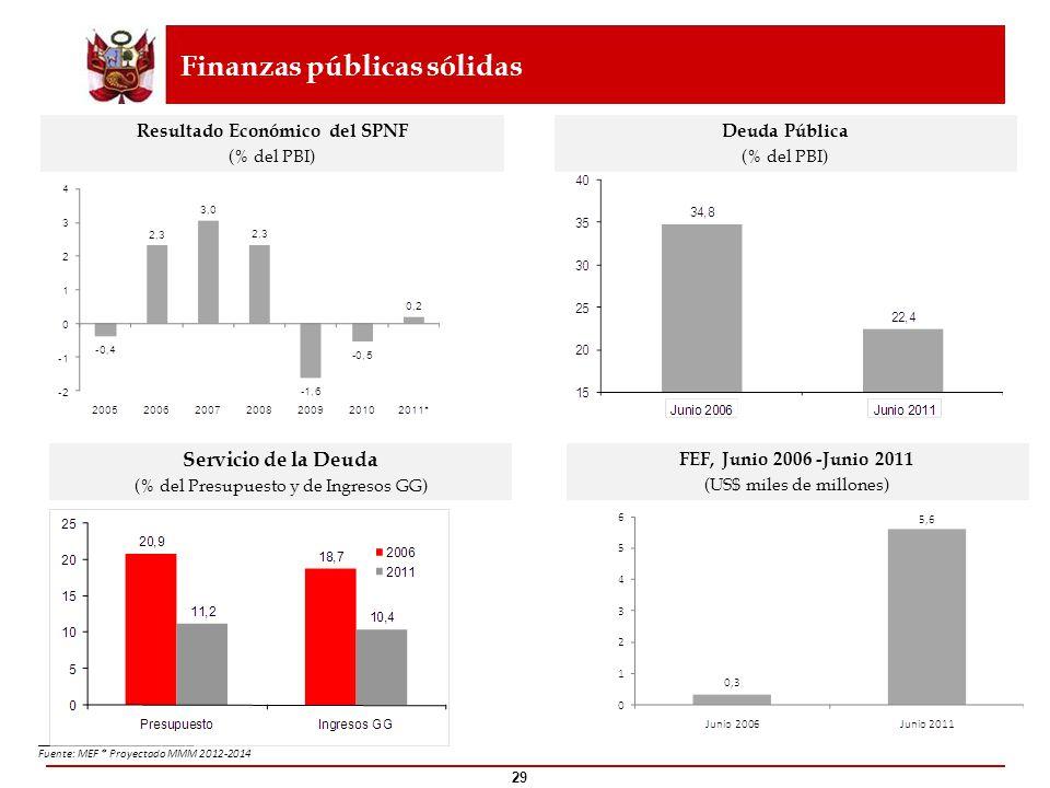 29 ____________________ Fuente: MEF * Proyectado MMM 2012-2014 Deuda Pública (% del PBI) FEF, Junio 2006 -Junio 2011 (US$ miles de millones) Finanzas