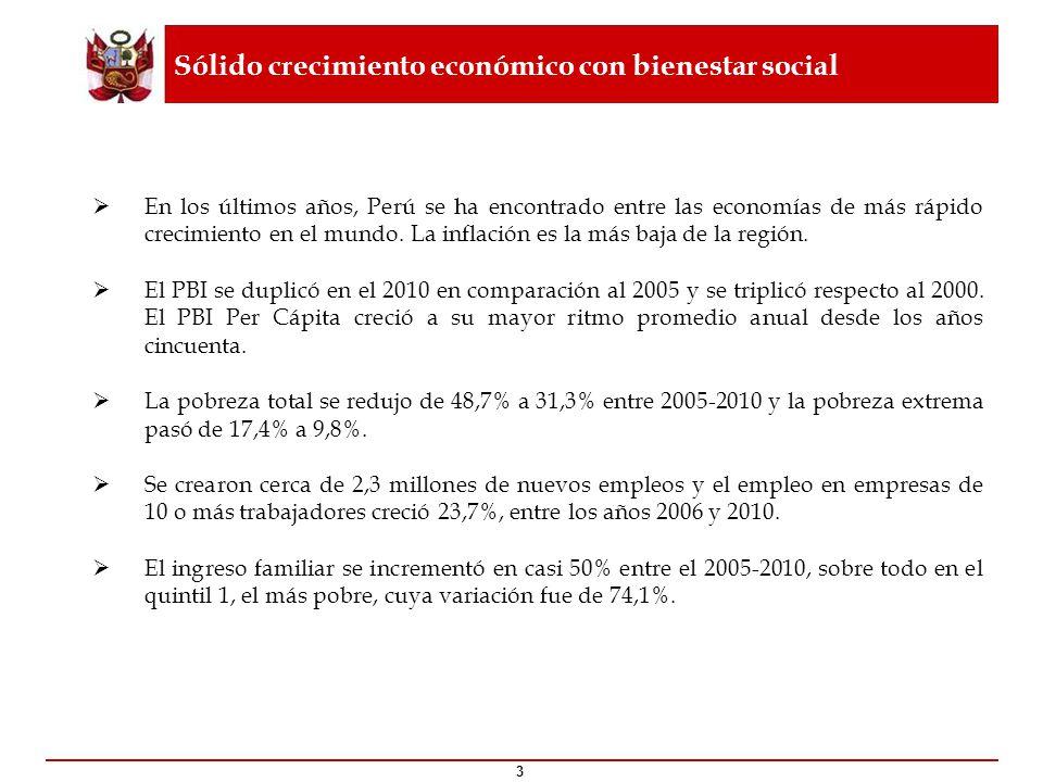 3 Sólido crecimiento económico con bienestar social En los últimos años, Perú se ha encontrado entre las economías de más rápido crecimiento en el mun