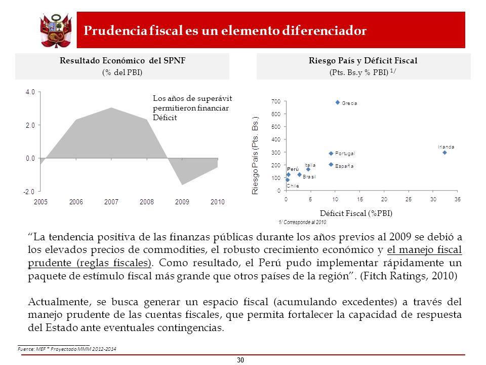30 ____________________ Fuente: MEF * Proyectado MMM 2012-2014 Riesgo País y Déficit Fiscal (Pts. Bs.y % PBI) 1/ Prudencia fiscal es un elemento difer