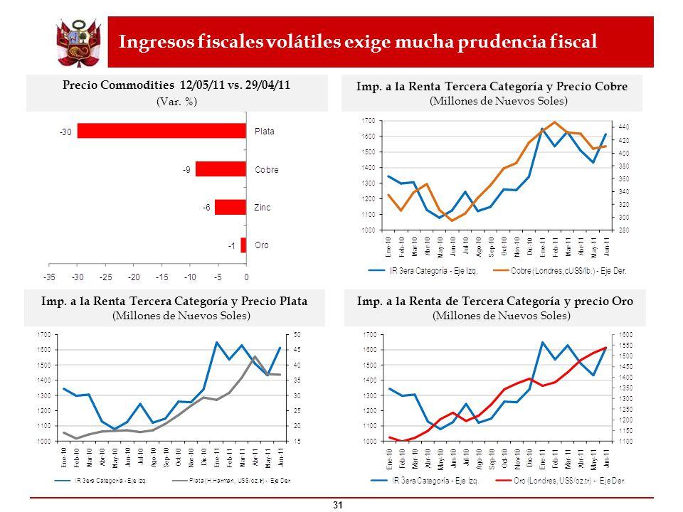 31 Ingresos fiscales volátiles exige mucha prudencia fiscal Precio Commodities 12/05/11 vs. 29/04/11 (Var. %) Imp. a la Renta Tercera Categoría y Prec