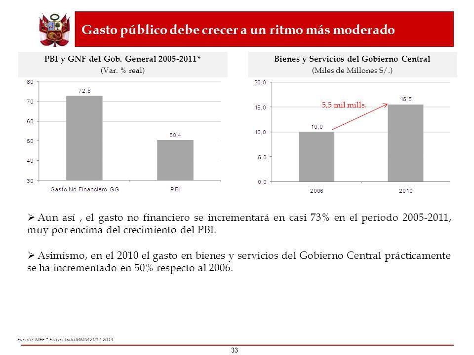 33 ____________________ Fuente: MEF * Proyectado MMM 2012-2014 Gasto público debe crecer a un ritmo más moderado PBI y GNF del Gob. General 2005-2011*