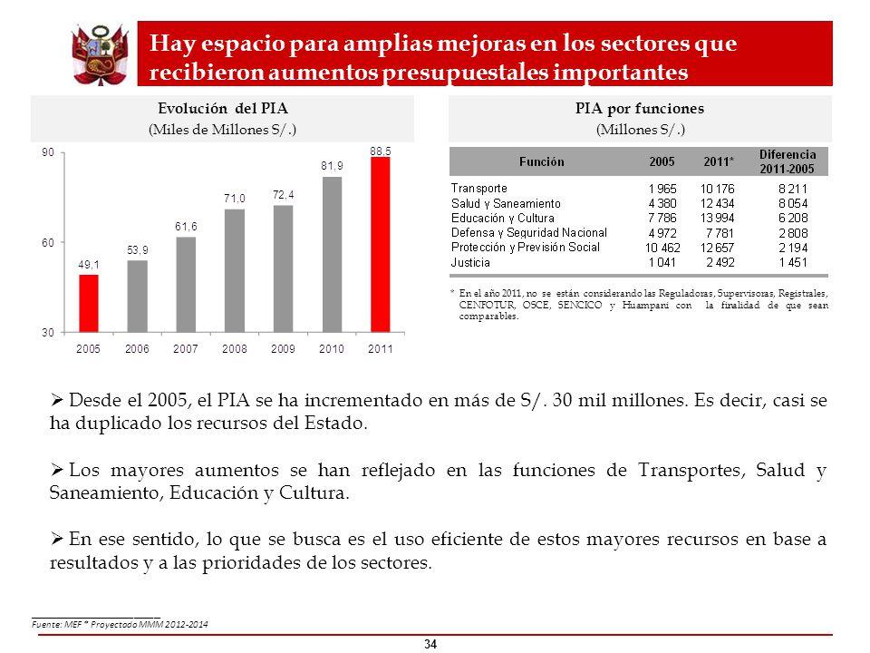 34 ____________________ Fuente: MEF * Proyectado MMM 2012-2014 Hay espacio para amplias mejoras en los sectores que recibieron aumentos presupuestales