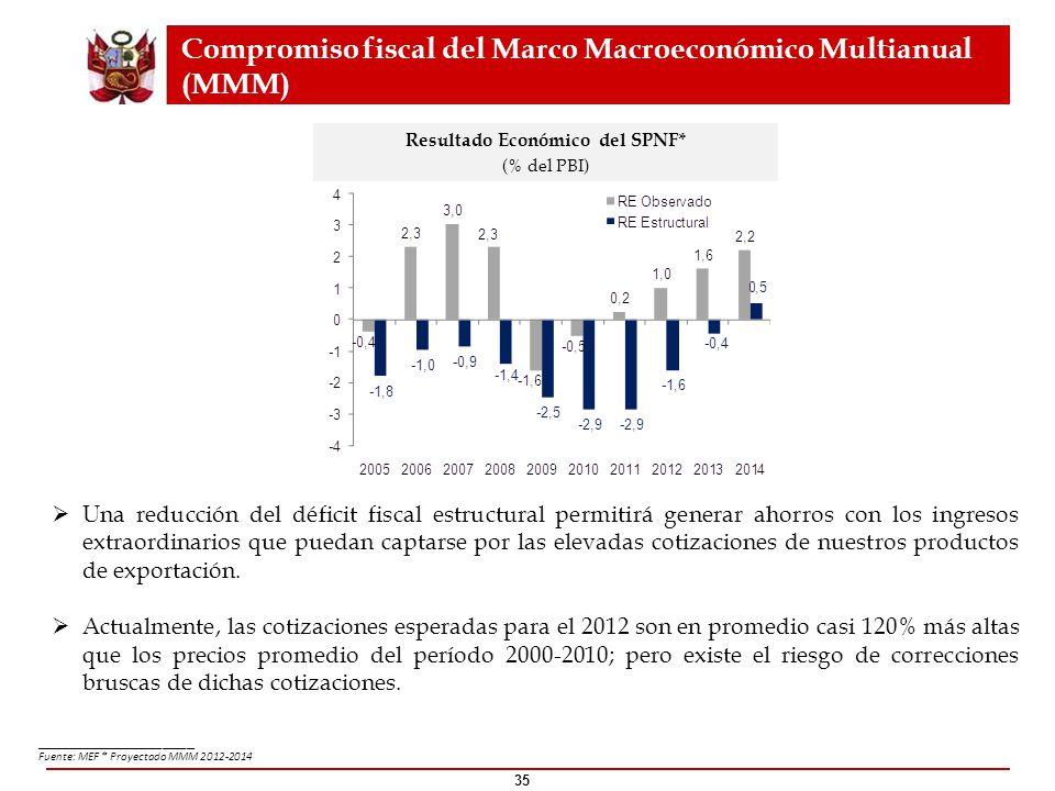 35 ____________________ Fuente: MEF * Proyectado MMM 2012-2014 Compromiso fiscal del Marco Macroeconómico Multianual (MMM) Una reducción del déficit f