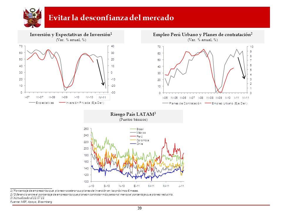 39 Inversión y Expectativas de Inversión 1 (Var. % anual, %) Empleo Perú Urbano y Planes de contratación 2 (Var. % anual, %) Riesgo País LATAM 3 (Punt