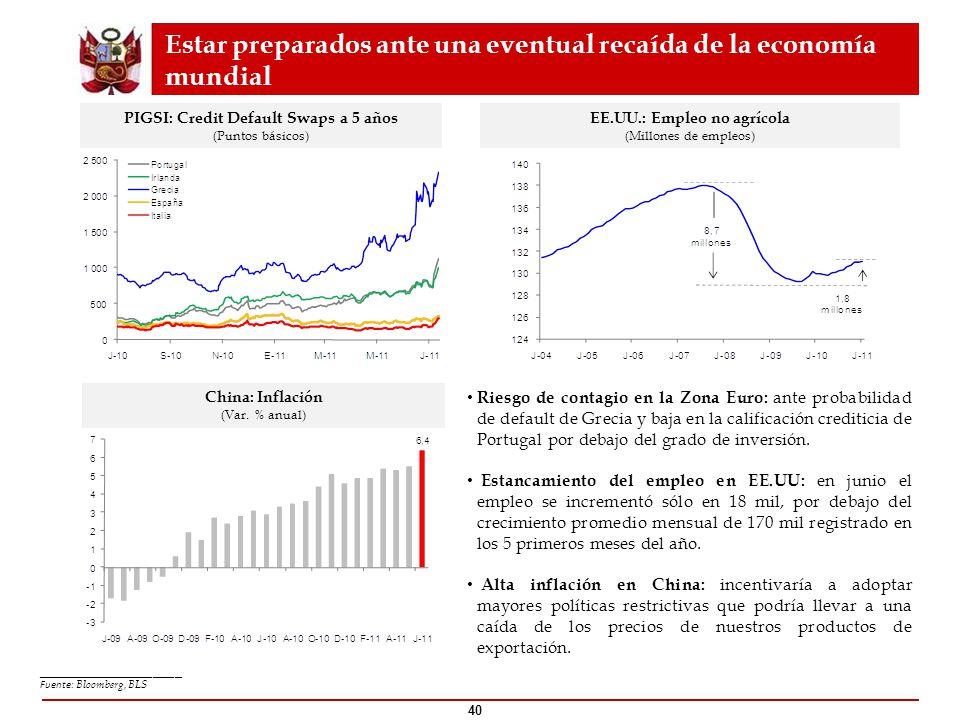 40 PIGSI: Credit Default Swaps a 5 años (Puntos básicos) EE.UU.: Empleo no agrícola (Millones de empleos) China: Inflación (Var. % anual) Estar prepar
