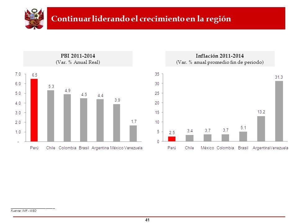 41 PBI 2011-2014 (Var. % Anual Real) Inflación 2011-2014 (Var. % anual promedio fin de periodo) Continuar liderando el crecimiento en la región ______