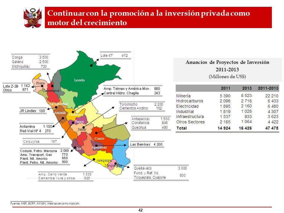 42 Loreto Cajamarca Ancash Huánuco Cusco Junín Piura La Libertad Pasco Apurímac Arequipa Ica Moquegua Continuar con la promoción a la inversión privad