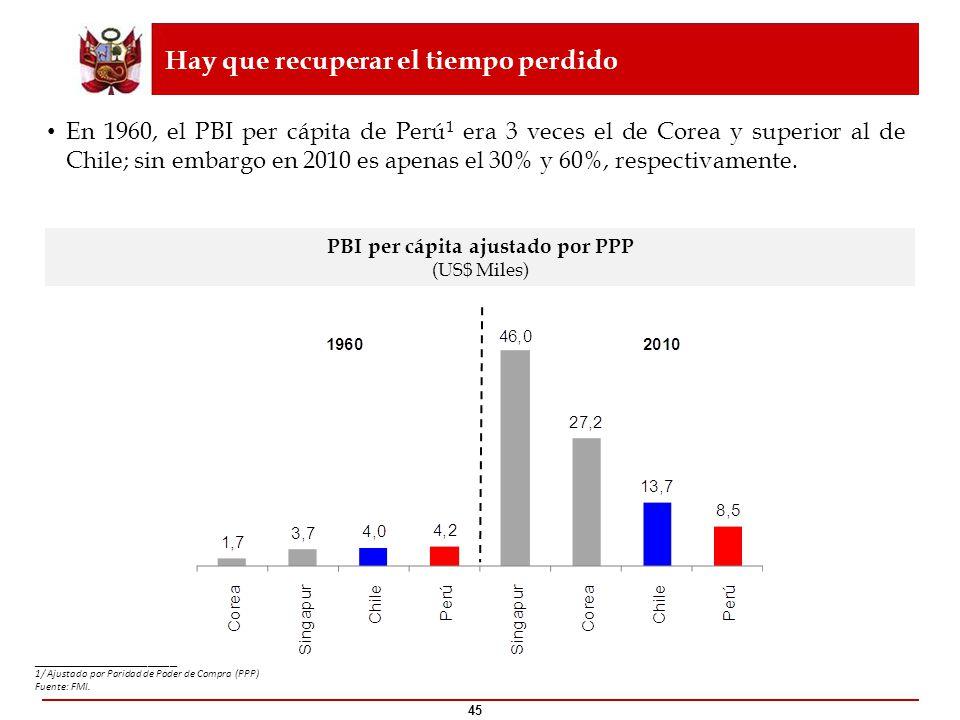 45 PBI per cápita ajustado por PPP (US$ Miles) En 1960, el PBI per cápita de Perú 1 era 3 veces el de Corea y superior al de Chile; sin embargo en 201