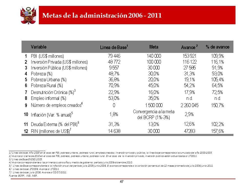 47 Metas de la administración 2006 - 2011 ____________________ 1/ Línea de base: Año 2005 en el caso del PBI, pobreza urbana, pobreza rural, empleos c