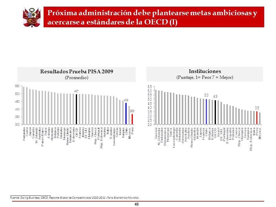 48 Resultados Prueba PISA 2009 (Promedio) Instituciones (Puntaje, 1= Peor 7 = Mejor) Próxima administración debe plantearse metas ambiciosas y acercar