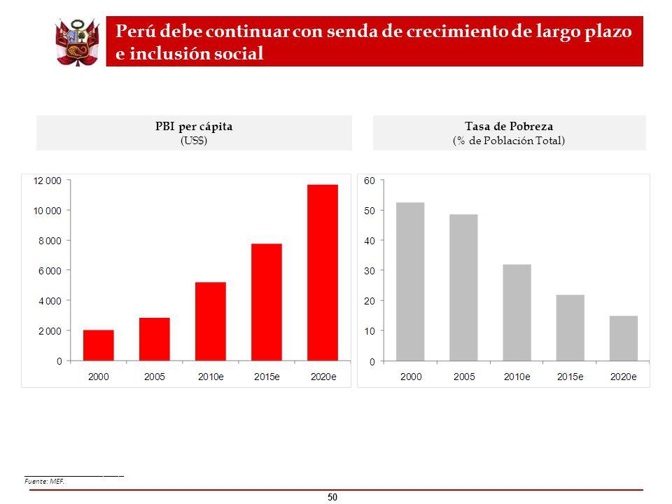 50 PBI per cápita (US$) Tasa de Pobreza (% de Población Total) ____________________ Fuente: MEF. Perú debe continuar con senda de crecimiento de largo