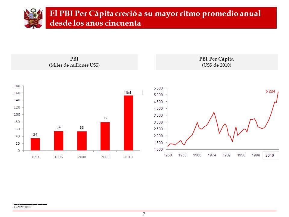 El PBI Per Cápita creció a su mayor ritmo promedio anual desde los años cincuenta 7 ____________________ Fuente: BCRP PBI (Miles de millones US$) PBI