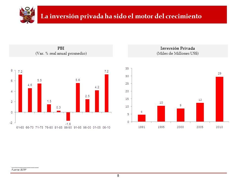 La inversión privada ha sido el motor del crecimiento 8 ____________________ Fuente: BCRP PBI (Var. % real anual promedio) Inversión Privada (Miles de