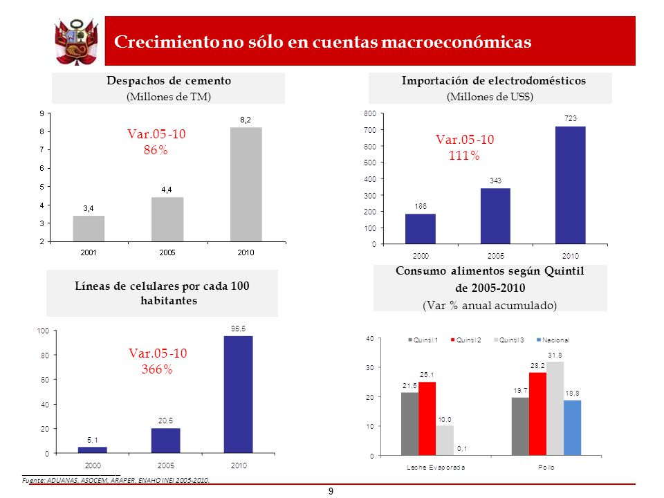 9 Var.05 -10 366% Var.05 -10 86% Var.05 -10 111% Crecimiento no sólo en cuentas macroeconómicas Despachos de cemento (Millones de TM) Importación de e