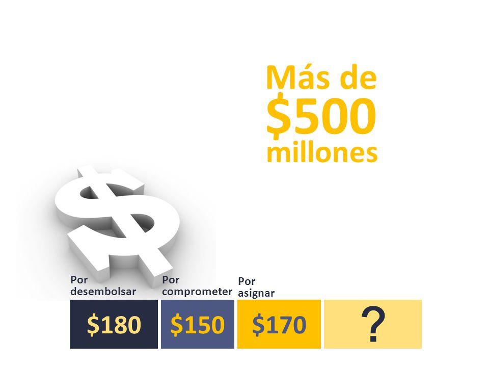 millones $500 Más de $180$150$170 ? Por desembolsar Por comprometer Por asignar