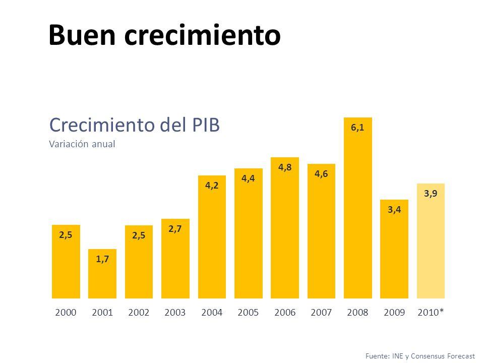 Buen crecimiento Fuente: INE y Consensus Forecast Crecimiento del PIB Variación anual