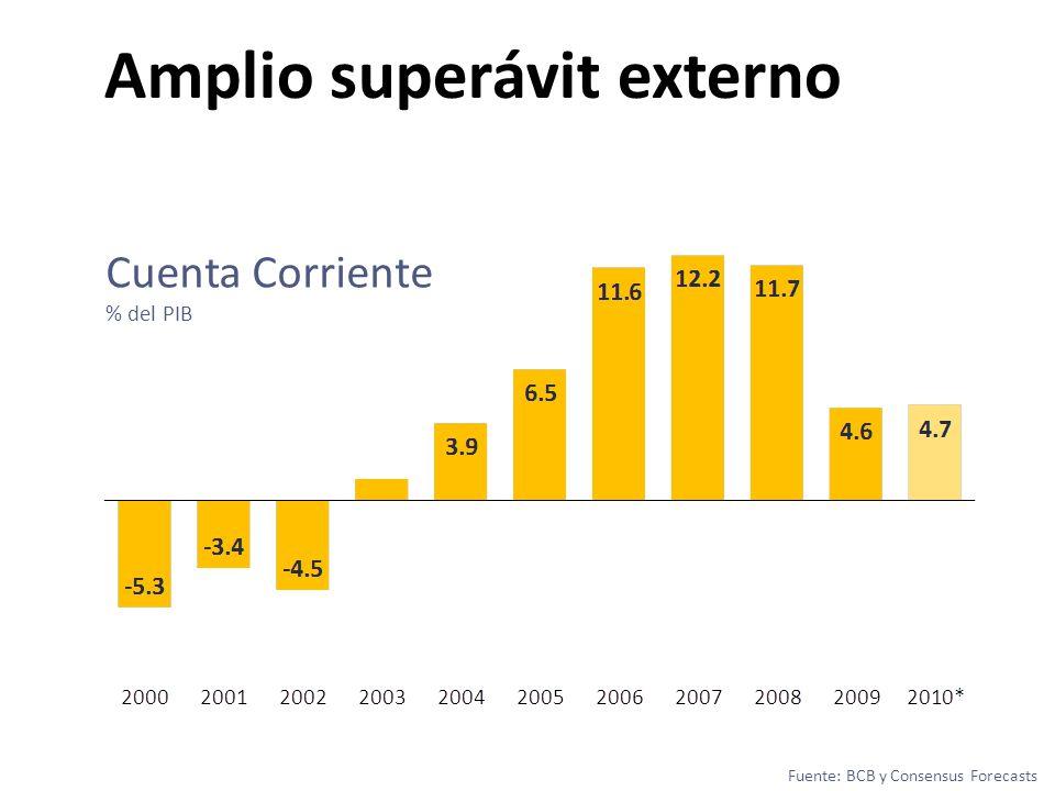 Amplio superávit externo Cuenta Corriente % del PIB Fuente: BCB y Consensus Forecasts