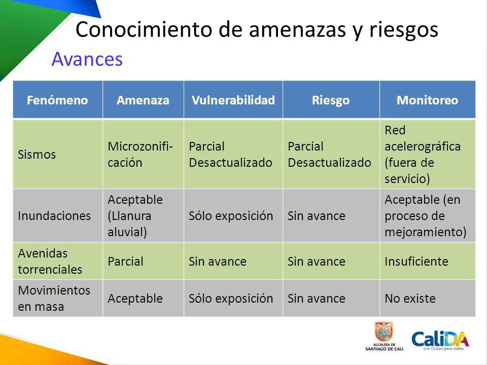 Conocimiento de amenazas y riesgos FenómenoAmenazaVulnerabilidadRiesgoMonitoreo Sismos Microzonifi- cación Parcial Desactualizado Parcial Desactualiza