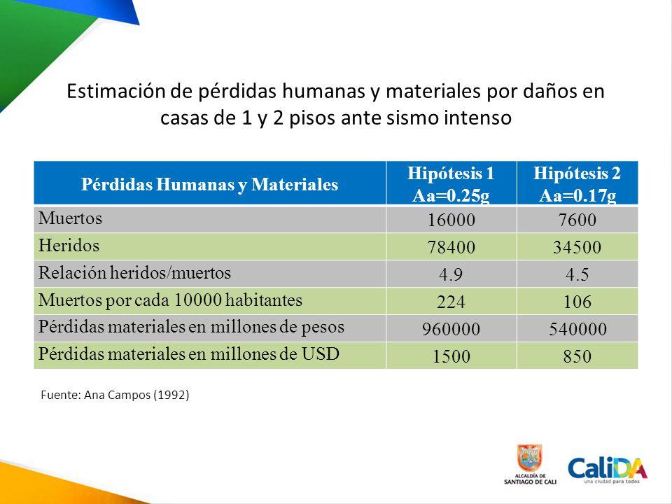 Estimación de pérdidas humanas y materiales por daños en casas de 1 y 2 pisos ante sismo intenso Pérdidas Humanas y Materiales Hipótesis 1 Aa=0.25g Hi