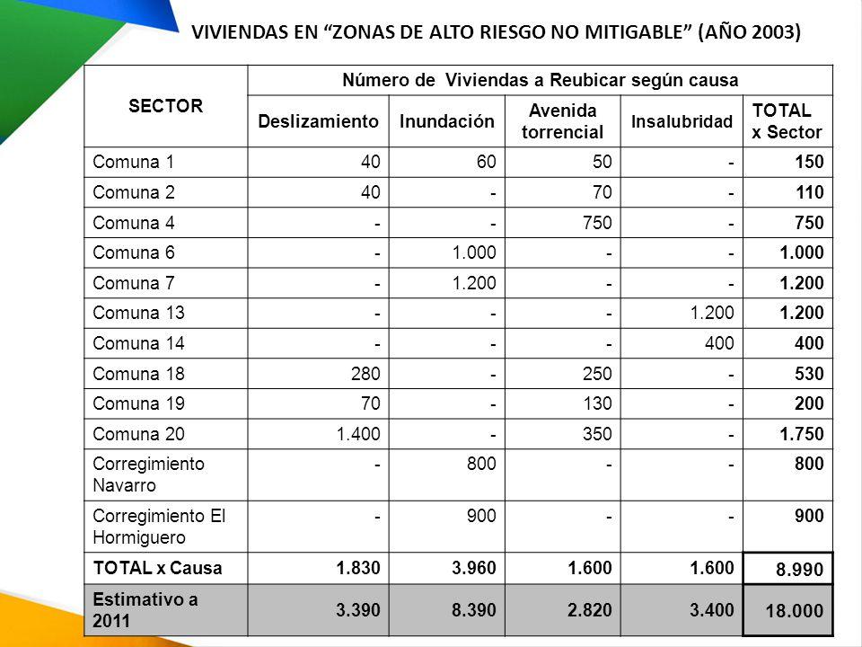 VIVIENDAS EN ZONAS DE ALTO RIESGO NO MITIGABLE (AÑO 2003) SECTOR Número de Viviendas a Reubicar según causa DeslizamientoInundación Avenida torrencial