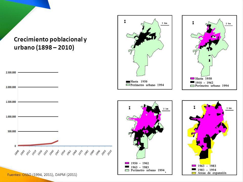 Crecimiento poblacional y urbano (1898 – 2010) Fuentes: OSSO (1994, 2011), DAPM (2011)