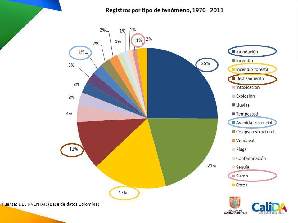 Fuente: DESINVENTAR (Base de datos Colombia)