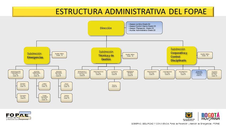 GOBIERNO, SEGURIDAD Y CONVIVENCIA, Fondo de Prevención y Atención de Emergencias - FOPAE ESTRUCTURA ADMINISTRATIVA DEL FOPAE Dirección Subdirección Té